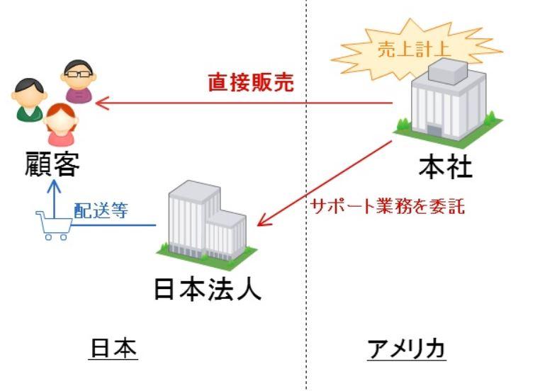 財務省、外資系企業への課税強化>が、アマゾンは日本で法人税を払わず