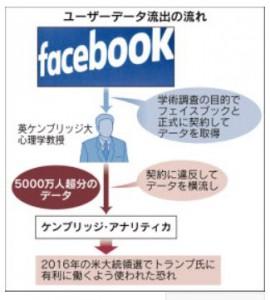 フェイスブックスキャンダル図解キャプチャ